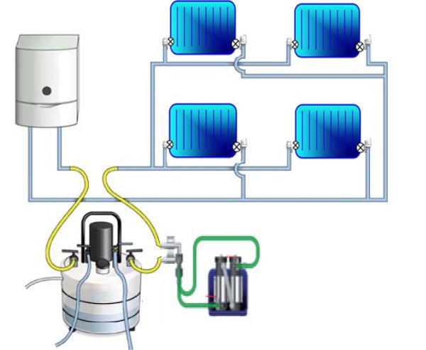 Виды системы отопления частного дома