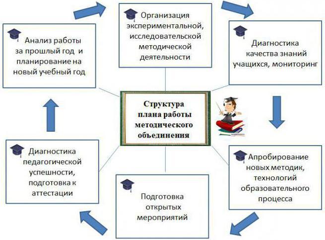 план самообразования учителя образец