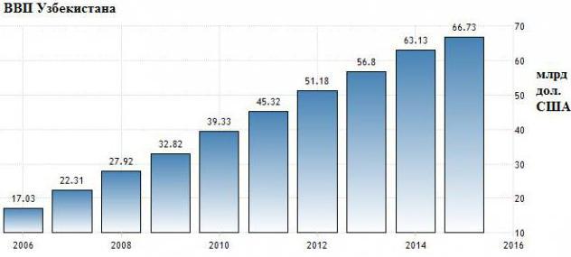 рост ввп узбекистана