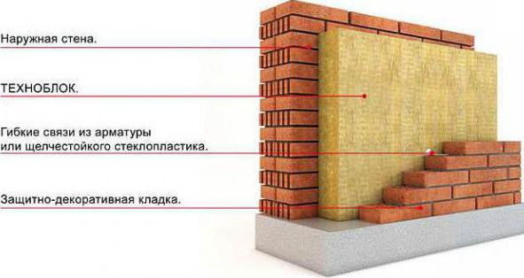 техноблок стандарт технические характеристики