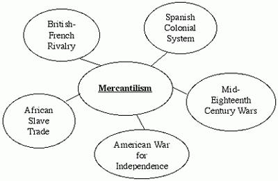 Что такое меркантилизм