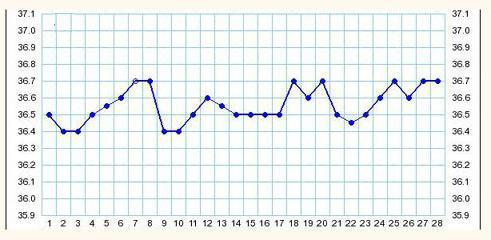 Как выглядит график базальной температуры при овуляции? Измерение базальной температуры во время овуляции