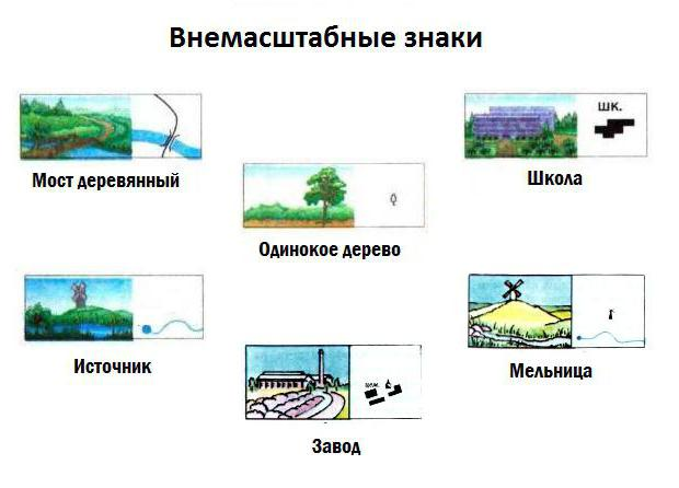предложения с условными знаками по географии