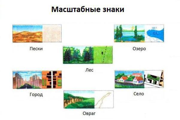 условные знаки местности по географии