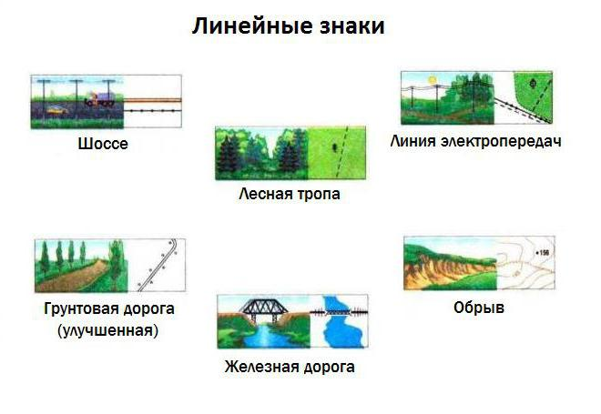 условные знаки контурных карт по географии