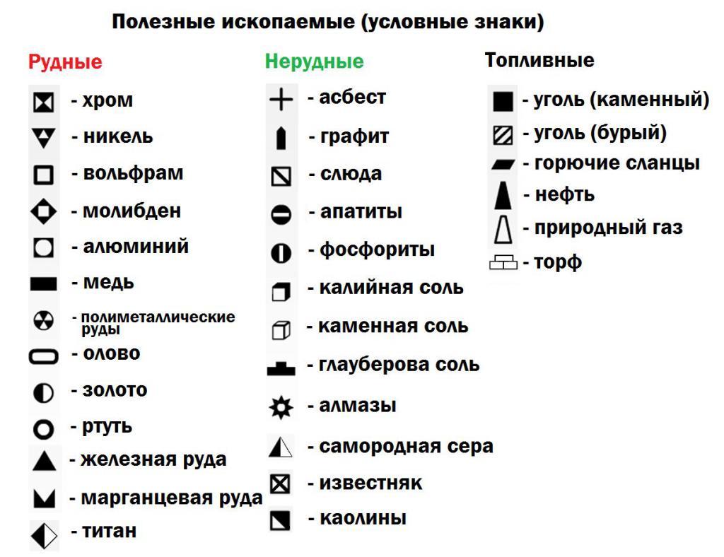 Условные обозначения месторождений полезных ископаемых