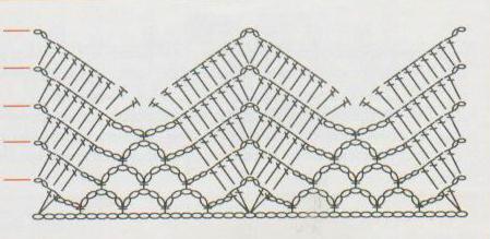 кайма для шалей крючком схемы