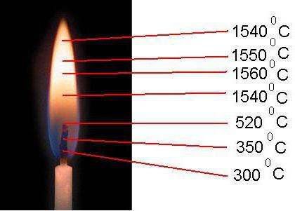 Цвет температура пламени