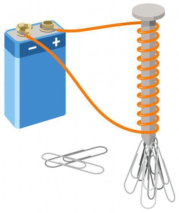 магнитные линии поля катушки с током
