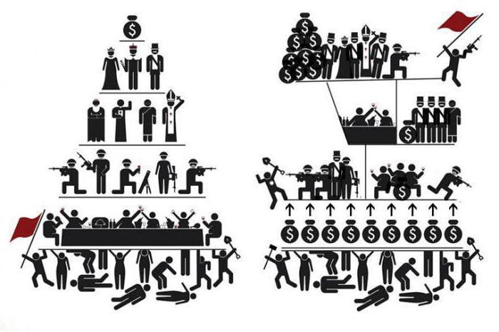 Социология марксизма