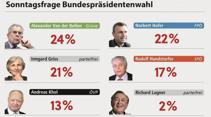 Австрия выборы президента