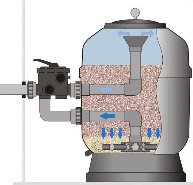 Песочный фильтр для воды своими руками 425