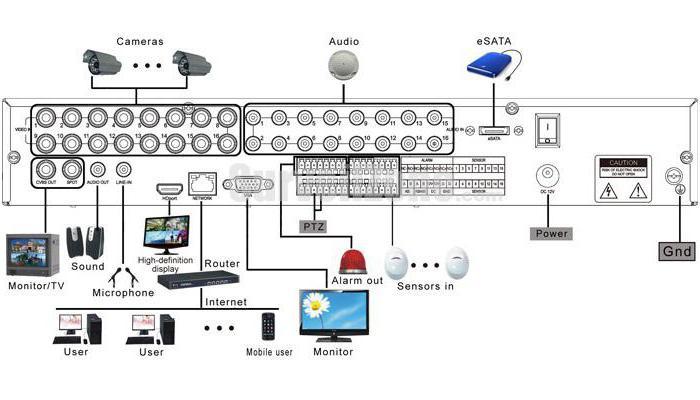 как подключить камеру видеонаблюдения к ноутбуку