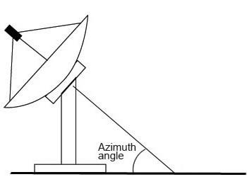 Прибор для настройки спутниковых антенн своими руками ...