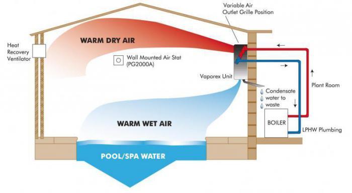 for Pool ventilation design