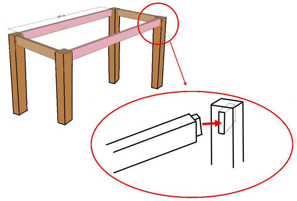 The method of attaching table legs