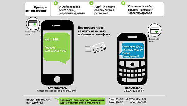 Как сделать мобильный перевод сбербанк по номеру  986