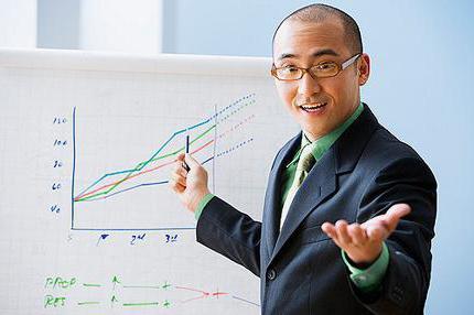 резюме на должность руководителя отдела продаж