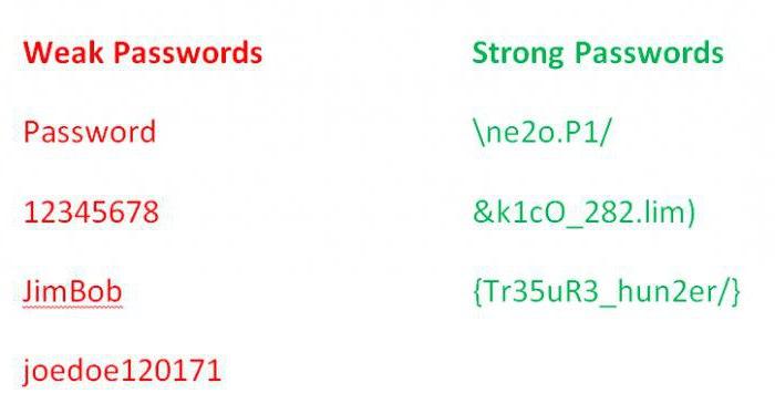 надежные пароли примеры