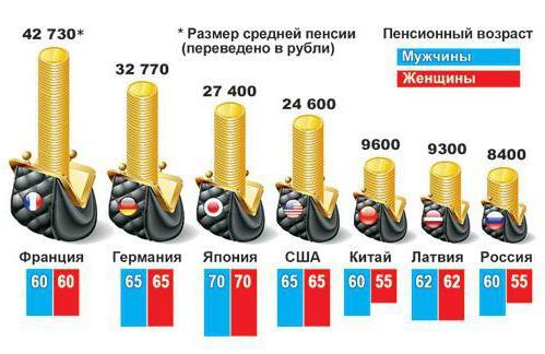 пенсионный возраст в разных странах таблица