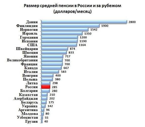 возраст выхода на пенсию в разных странах и ее размер