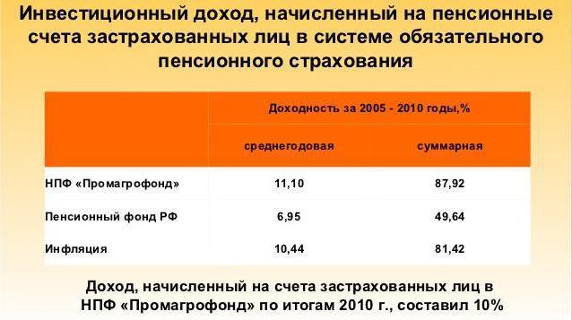 Негосударственный пенсионный фонд агропромфонд