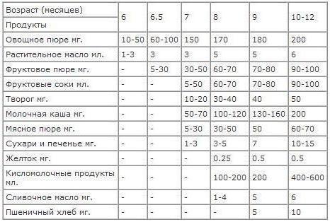 Таблица прикорма до года
