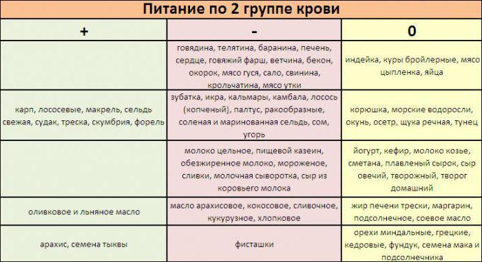 питание по группе крови 2 положительная таблица