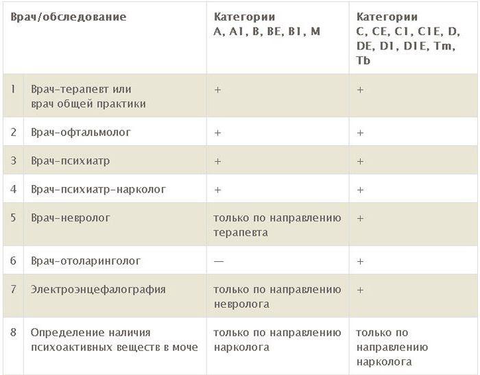 Справка на водительское удостоверение в Александрове