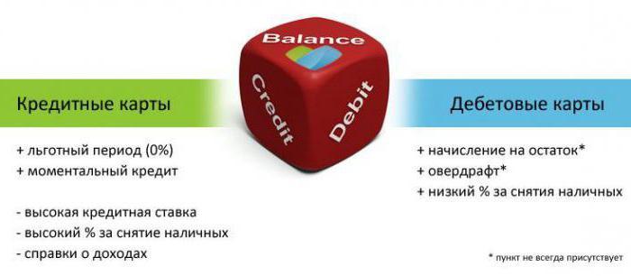 Кредитная карта и дебетовая: разница есть!