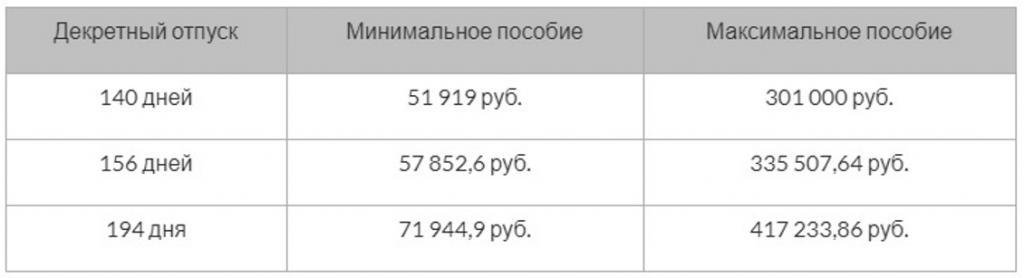 Таблица размера декретных в 2019