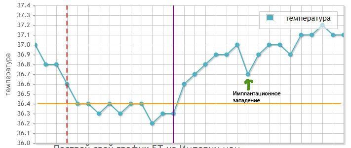 График БТ для определения беременности и ее срока