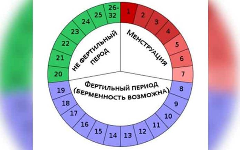 Как правильно посчитать цикл месячных: норма, отклонения, пример