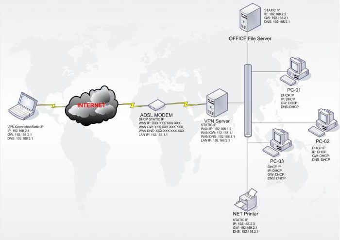 адрес vpn сервера