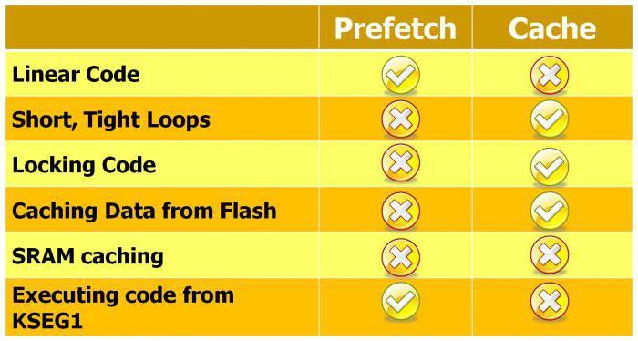Отключить prefetch и superfetch в windows 10