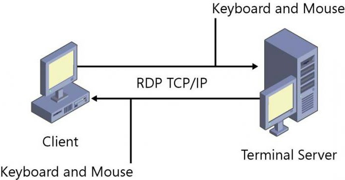 порт rdp
