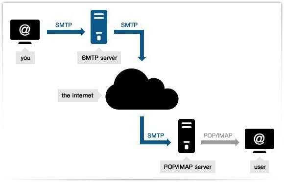 ip адрес smtp сервера mail: