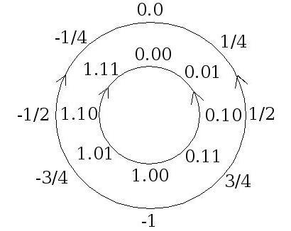 представление информации в памяти компьютера