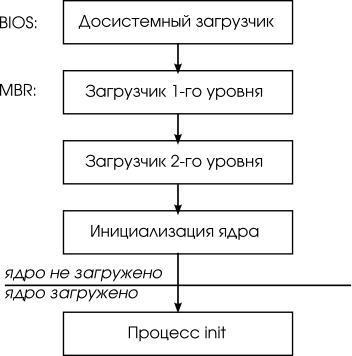 принцип работы памяти компьютера