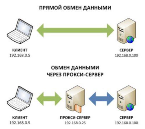 прокси программы