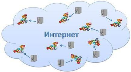 серверы интернета содержащие файловые архивы позволяют