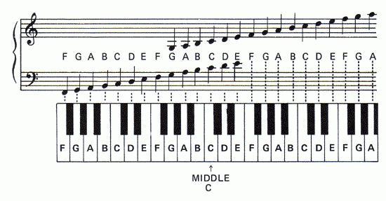 Как нарисовать ноту