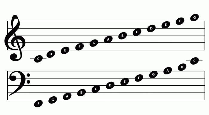 семь нот