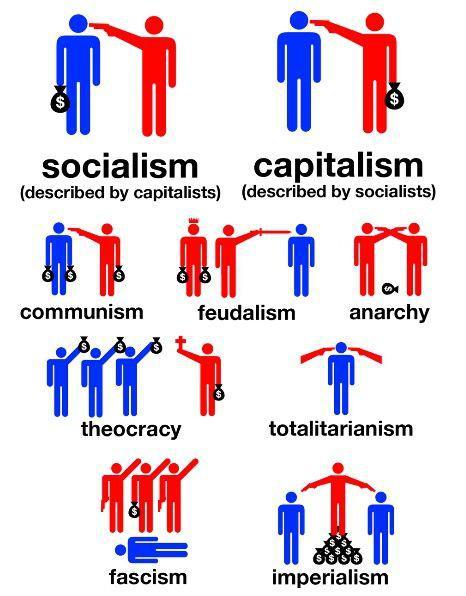 Теории государства