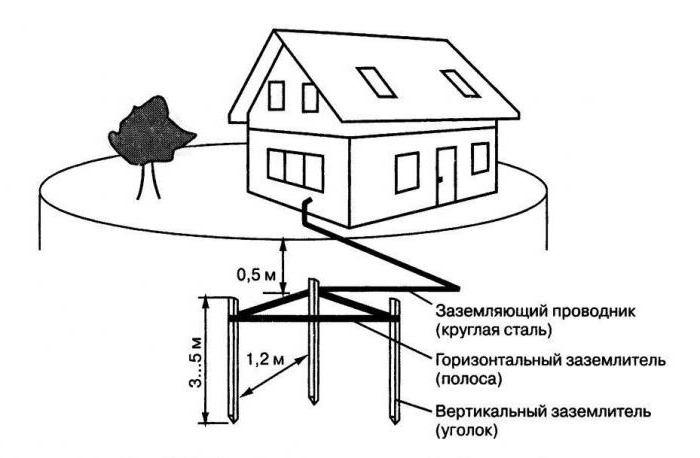 Заземление в частном доме своими руками 220в с