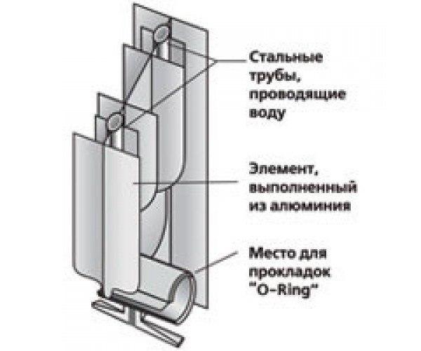 биметаллические радиаторы отопления sira