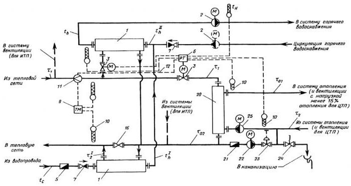 схемы тепловых узлов