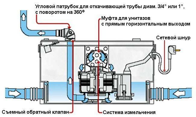 установка дренажного насоса в подвале
