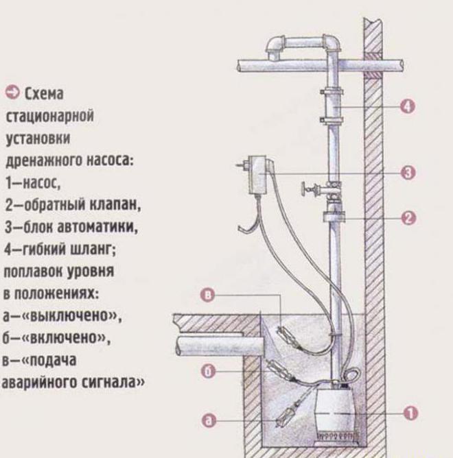 схема установки дренажного насоса с измельчителем