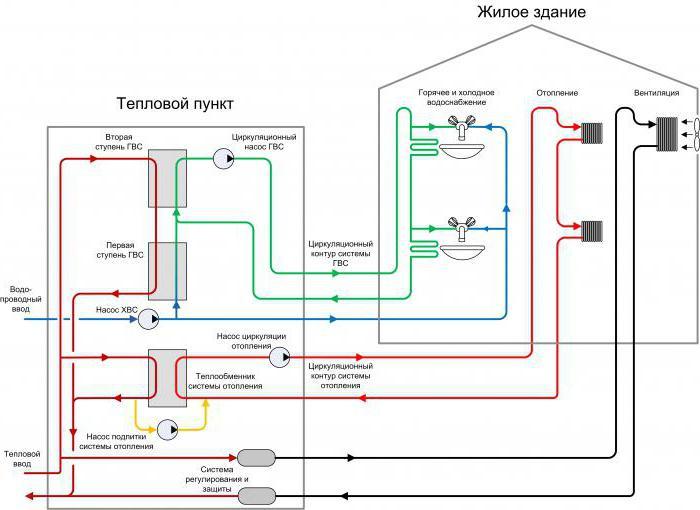 Схема горячей и холодной воды фото 950